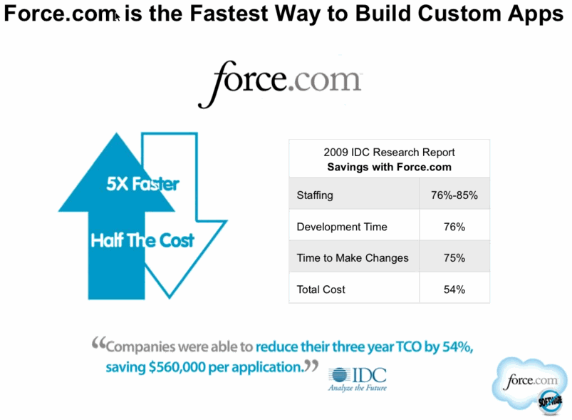 Force 5X Faster Half the Cost