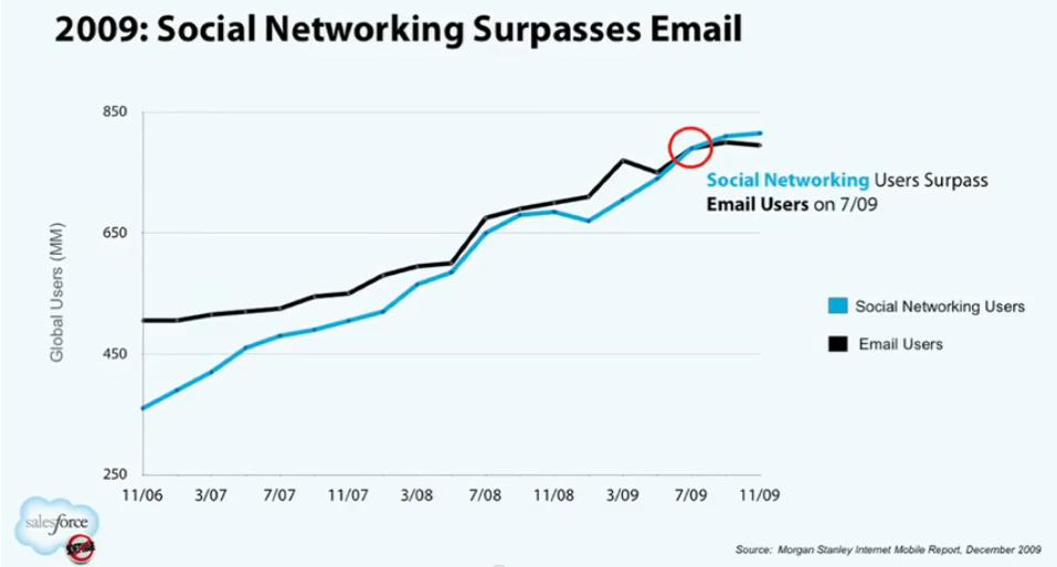 Social surpasses Email