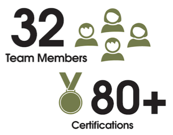 32 Team Members 80 Certifications