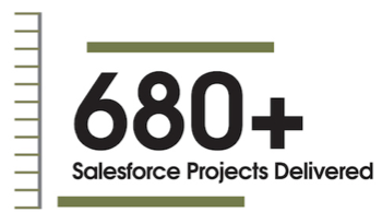 680 Projects Delivered