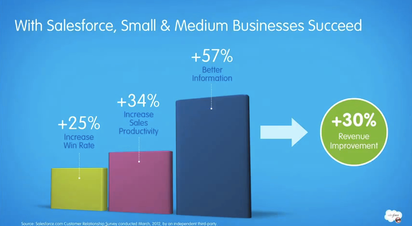 Small and Medium Business Success