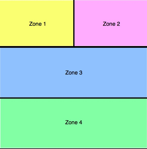 Salesforce Zone Diagram Colored