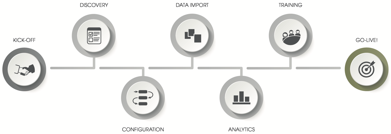 Salesforce Implementation Services - Our Deployment Process
