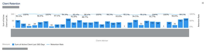 client retention by advisor